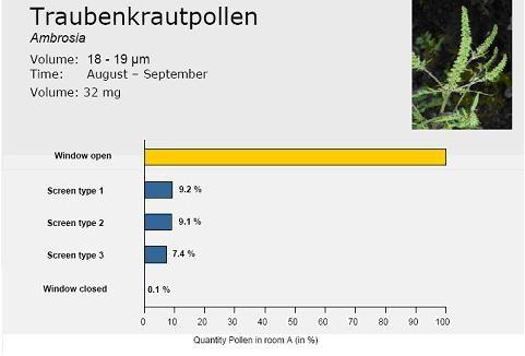 Poll-tex - pyłki ambrozji